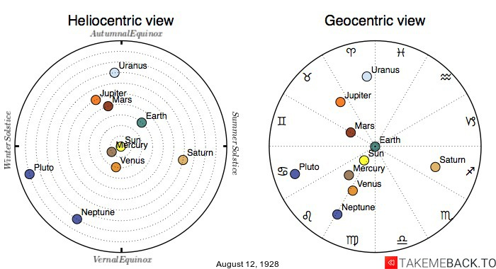 Planetary positions on August 12th, 1928 - Heliocentric and Geocentric views
