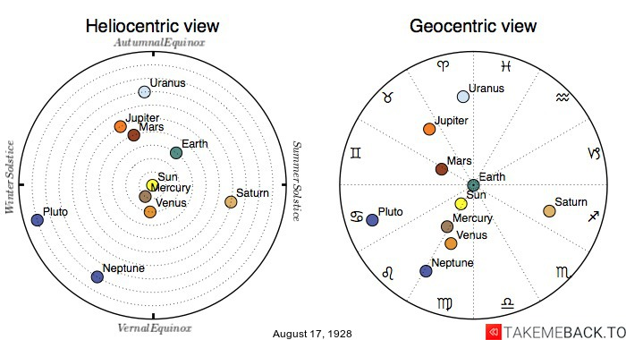 Planetary positions on August 17th, 1928 - Heliocentric and Geocentric views
