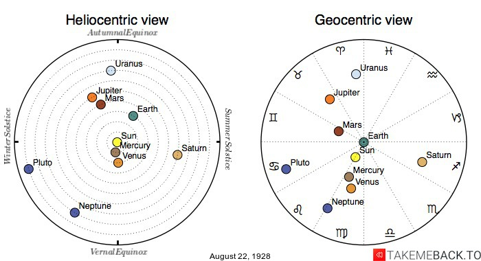 Planetary positions on August 22nd, 1928 - Heliocentric and Geocentric views