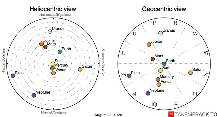 Planetary positions on August 23rd, 1928 - Heliocentric and Geocentric views