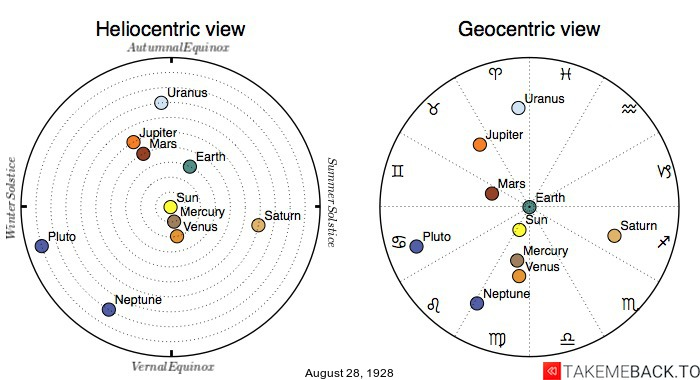 Planetary positions on August 28th, 1928 - Heliocentric and Geocentric views