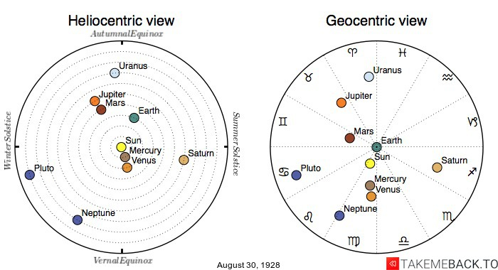 Planetary positions on August 30th, 1928 - Heliocentric and Geocentric views