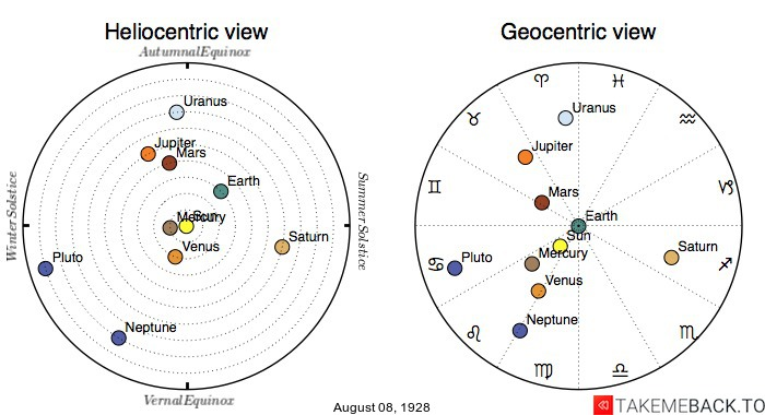 Planetary positions on August 8th, 1928 - Heliocentric and Geocentric views