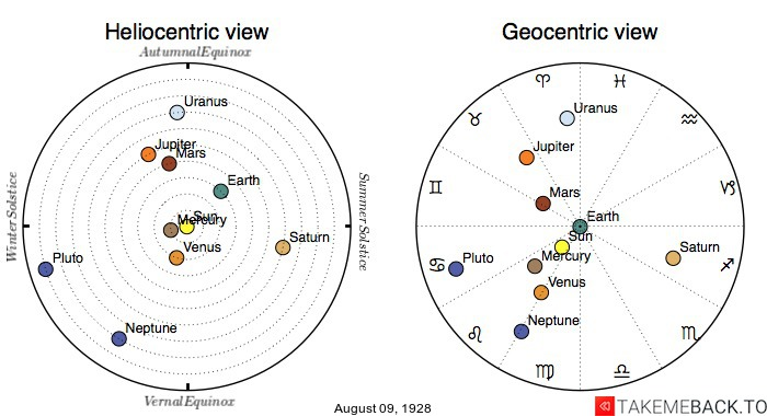 Planetary positions on August 9th, 1928 - Heliocentric and Geocentric views