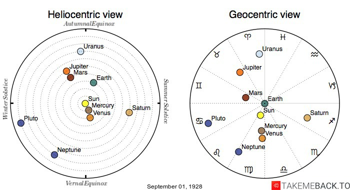 Planetary positions on September 1st, 1928 - Heliocentric and Geocentric views