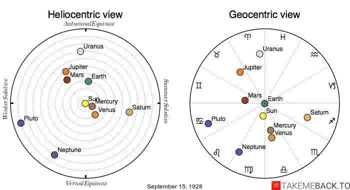 Planetary positions on September 15th, 1928 - Heliocentric and Geocentric views