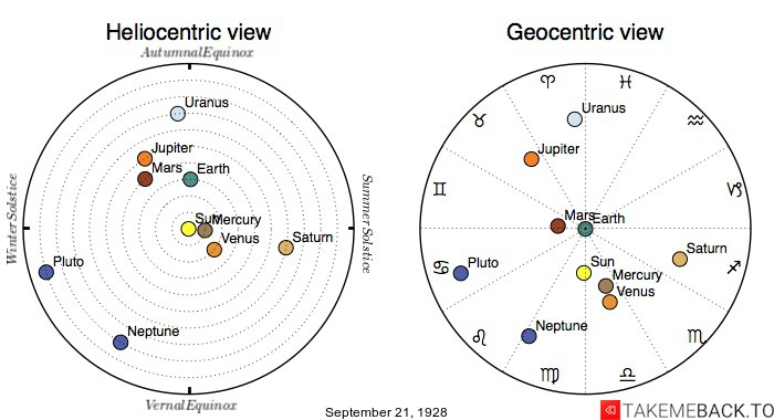 Planetary positions on September 21st, 1928 - Heliocentric and Geocentric views
