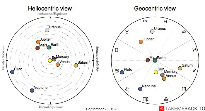 Planetary positions on September 28th, 1928 - Heliocentric and Geocentric views