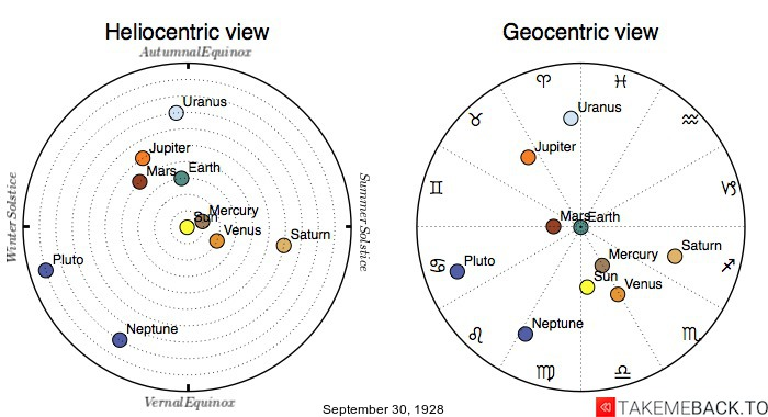 Planetary positions on September 30th, 1928 - Heliocentric and Geocentric views