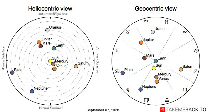Planetary positions on September 7th, 1928 - Heliocentric and Geocentric views