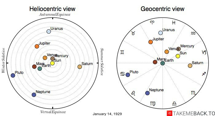 Planetary positions on January 14th, 1929 - Heliocentric and Geocentric views