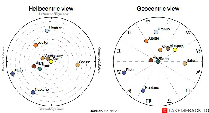 Planetary positions on January 23rd, 1929 - Heliocentric and Geocentric views