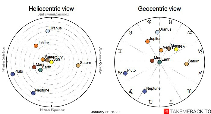 Planetary positions on January 26th, 1929 - Heliocentric and Geocentric views