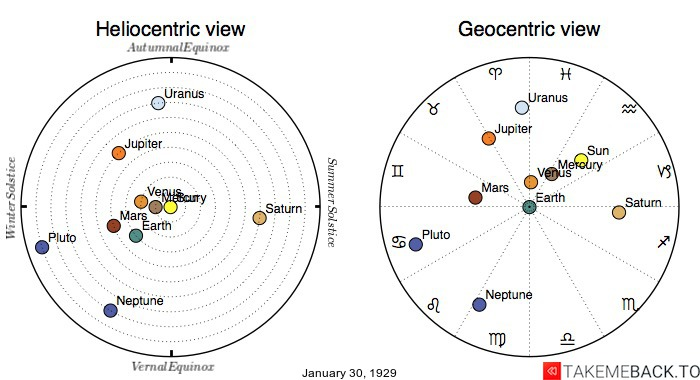 Planetary positions on January 30th, 1929 - Heliocentric and Geocentric views