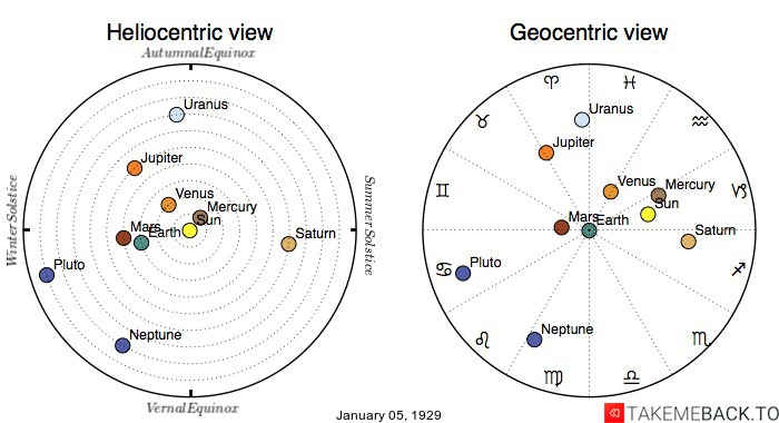 Planetary positions on January 5th, 1929 - Heliocentric and Geocentric views