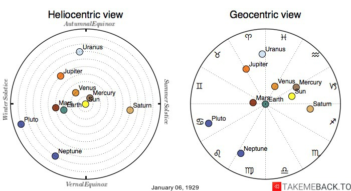 Planetary positions on January 6th, 1929 - Heliocentric and Geocentric views