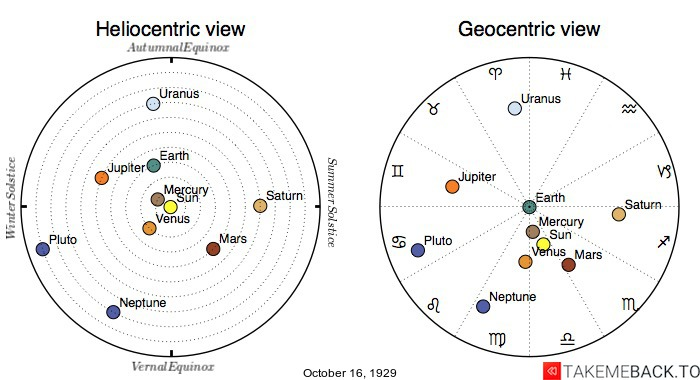 Planetary positions on October 16th, 1929 - Heliocentric and Geocentric views