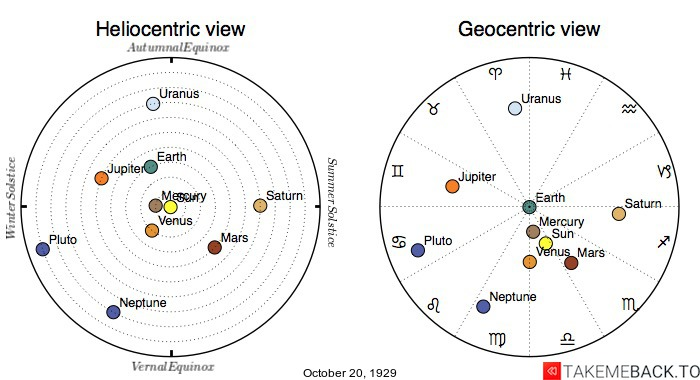 Planetary positions on October 20th, 1929 - Heliocentric and Geocentric views