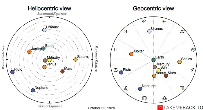 Planetary positions on October 22nd, 1929 - Heliocentric and Geocentric views