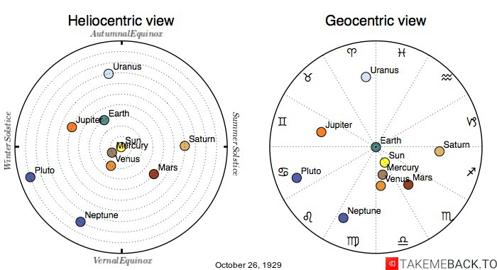 Planetary positions on October 26th, 1929 - Heliocentric and Geocentric views