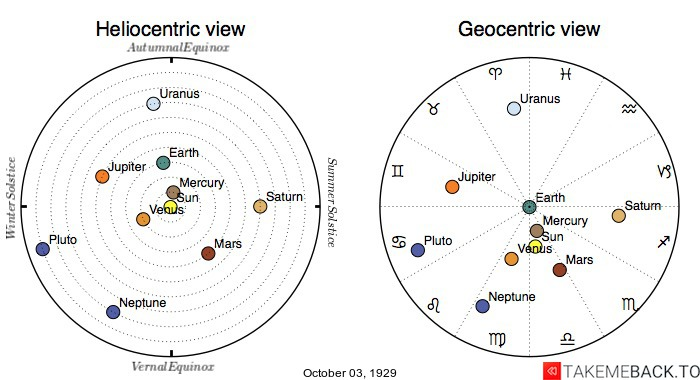 Planetary positions on October 3rd, 1929 - Heliocentric and Geocentric views