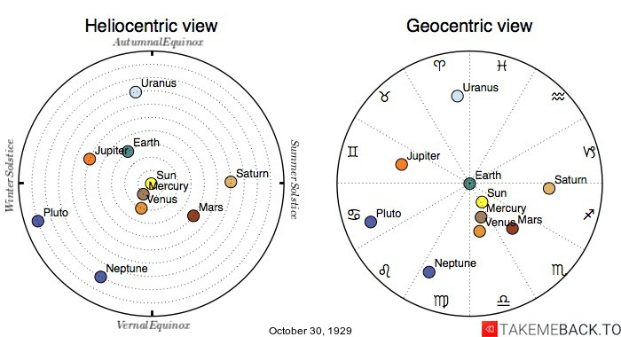 Planetary positions on October 30th, 1929 - Heliocentric and Geocentric views