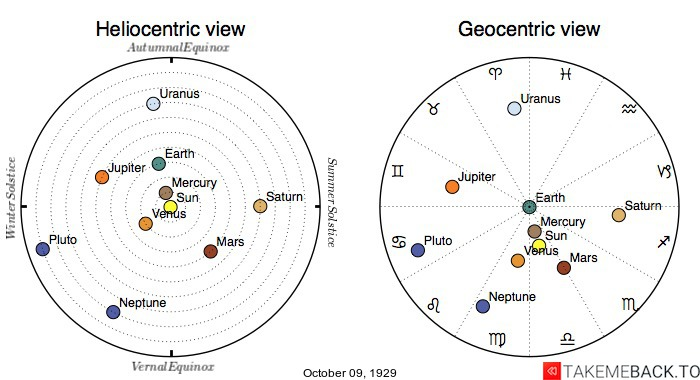 Planetary positions on October 9th, 1929 - Heliocentric and Geocentric views
