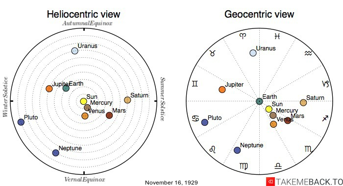 Planetary positions on November 16th, 1929 - Heliocentric and Geocentric views