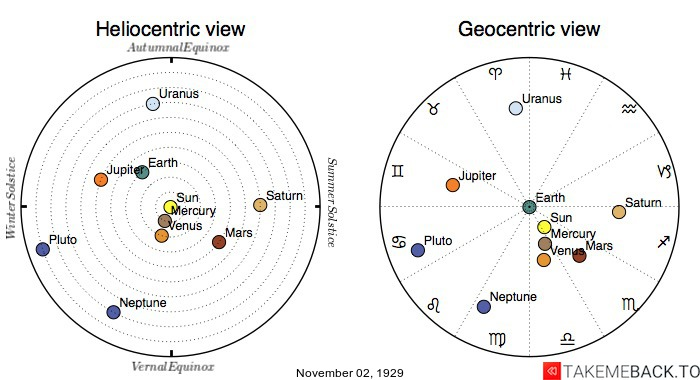 Planetary positions on November 2nd, 1929 - Heliocentric and Geocentric views