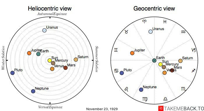 Planetary positions on November 23rd, 1929 - Heliocentric and Geocentric views