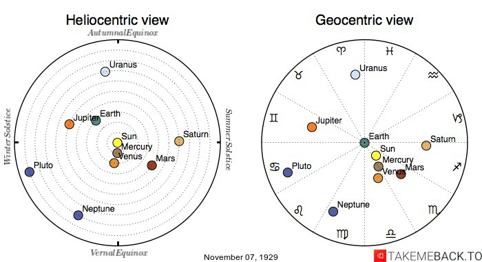 Planetary positions on November 7th, 1929 - Heliocentric and Geocentric views