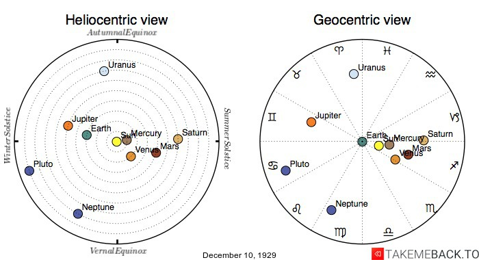 Planetary positions on December 10th, 1929 - Heliocentric and Geocentric views