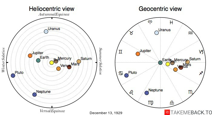 Planetary positions on December 13th, 1929 - Heliocentric and Geocentric views