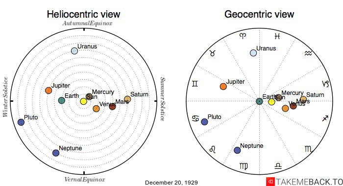 Planetary positions on December 20th, 1929 - Heliocentric and Geocentric views