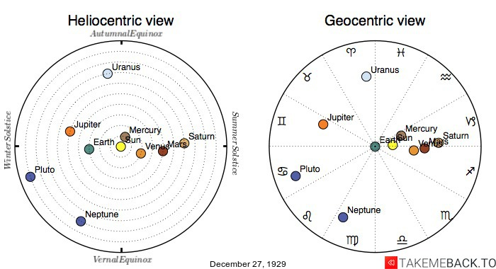 Planetary positions on December 27th, 1929 - Heliocentric and Geocentric views