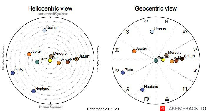 Planetary positions on December 29th, 1929 - Heliocentric and Geocentric views