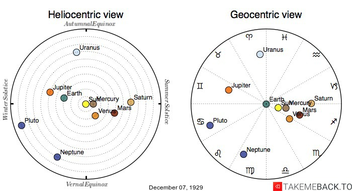 Planetary positions on December 7th, 1929 - Heliocentric and Geocentric views