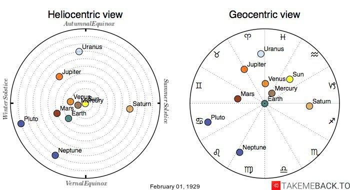 Planetary positions on February 1st, 1929 - Heliocentric and Geocentric views