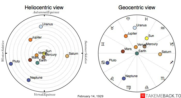 Planetary positions on February 14th, 1929 - Heliocentric and Geocentric views