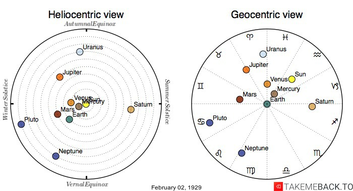 Planetary positions on February 2nd, 1929 - Heliocentric and Geocentric views
