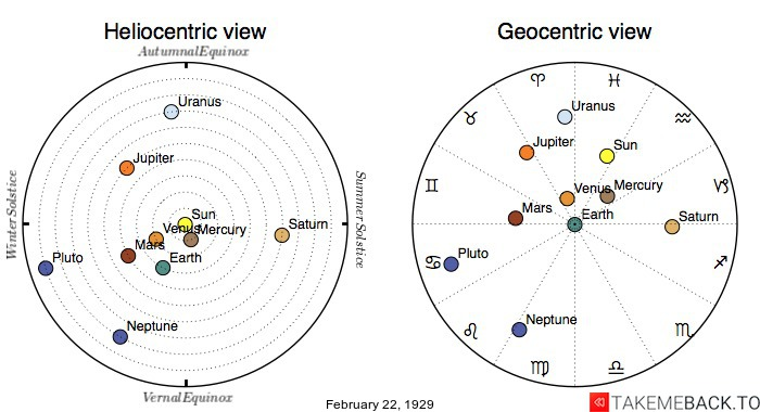 Planetary positions on February 22nd, 1929 - Heliocentric and Geocentric views
