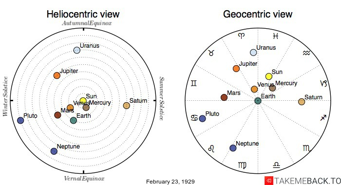 Planetary positions on February 23rd, 1929 - Heliocentric and Geocentric views