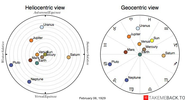 Planetary positions on February 6th, 1929 - Heliocentric and Geocentric views