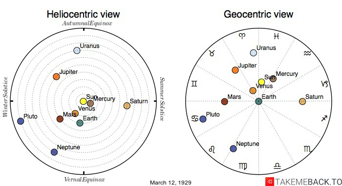 Planetary positions on March 12th, 1929 - Heliocentric and Geocentric views