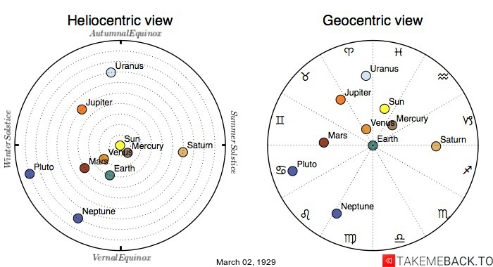 Planetary positions on March 2nd, 1929 - Heliocentric and Geocentric views