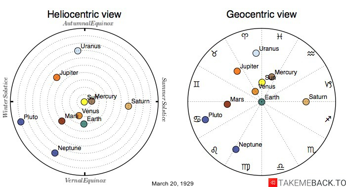 Planetary positions on March 20th, 1929 - Heliocentric and Geocentric views