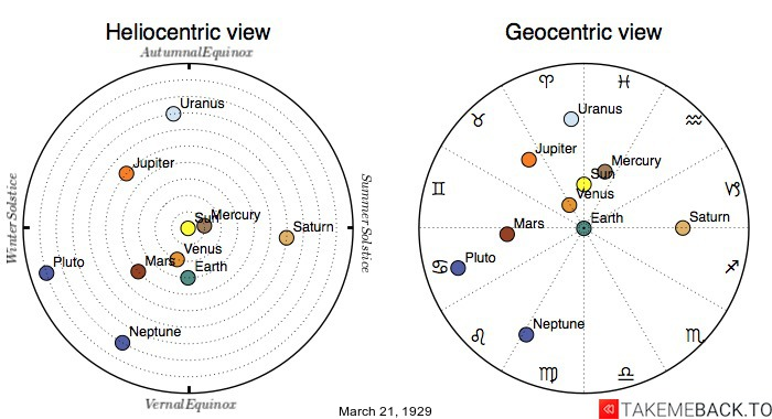 Planetary positions on March 21st, 1929 - Heliocentric and Geocentric views