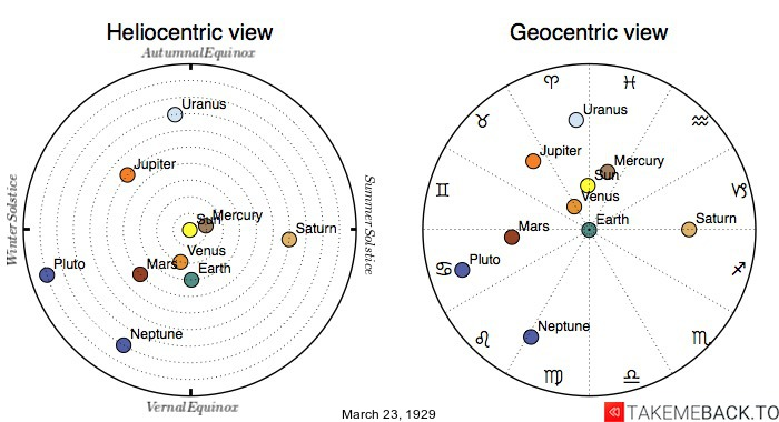 Planetary positions on March 23rd, 1929 - Heliocentric and Geocentric views