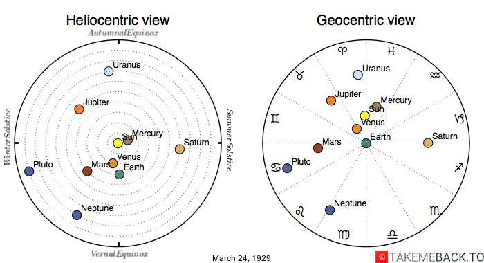Planetary positions on March 24th, 1929 - Heliocentric and Geocentric views