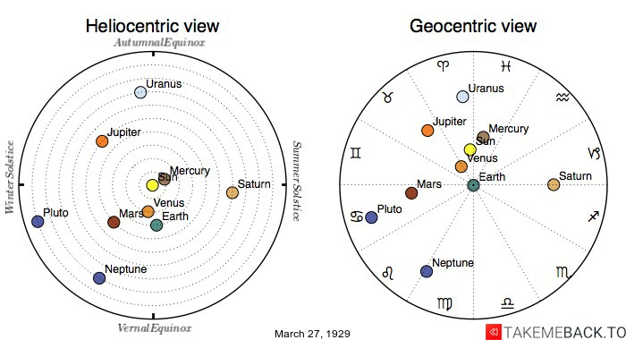 Planetary positions on March 27th, 1929 - Heliocentric and Geocentric views